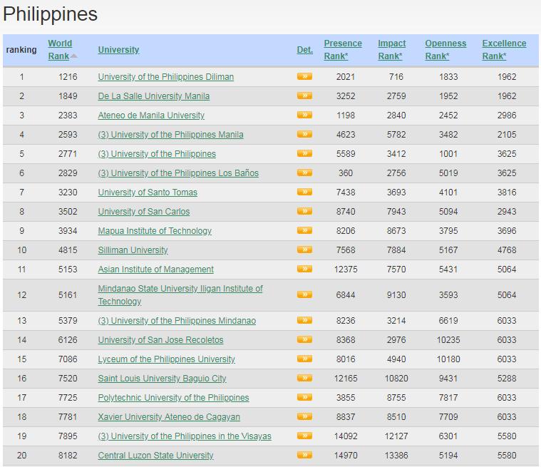 top 20 schools philippines