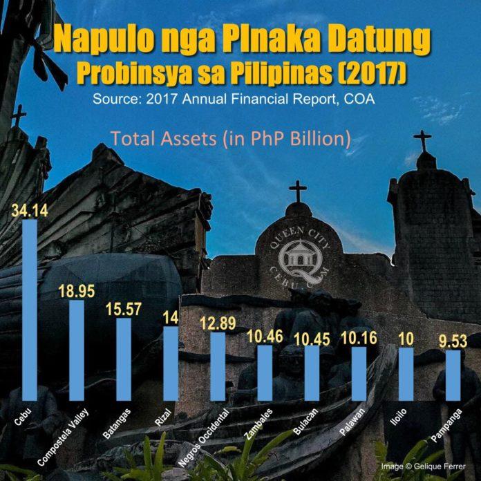 Cebu Richest Province
