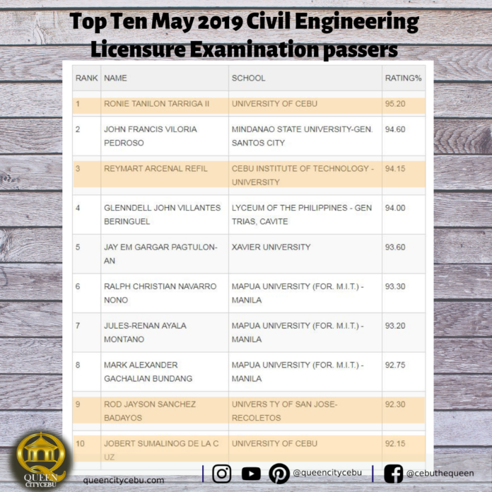 May 2019 Civil Engineering Licensure Examination