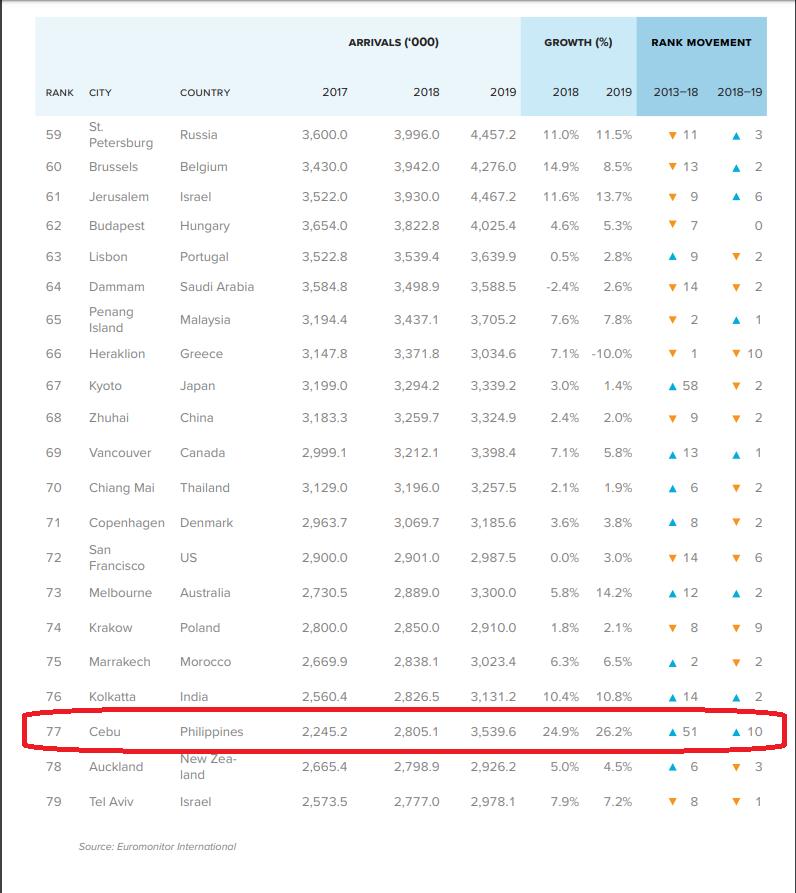cebu top 100 cities 2019