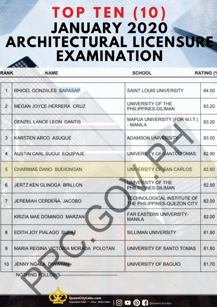 january 2020 architecture licensure exam results